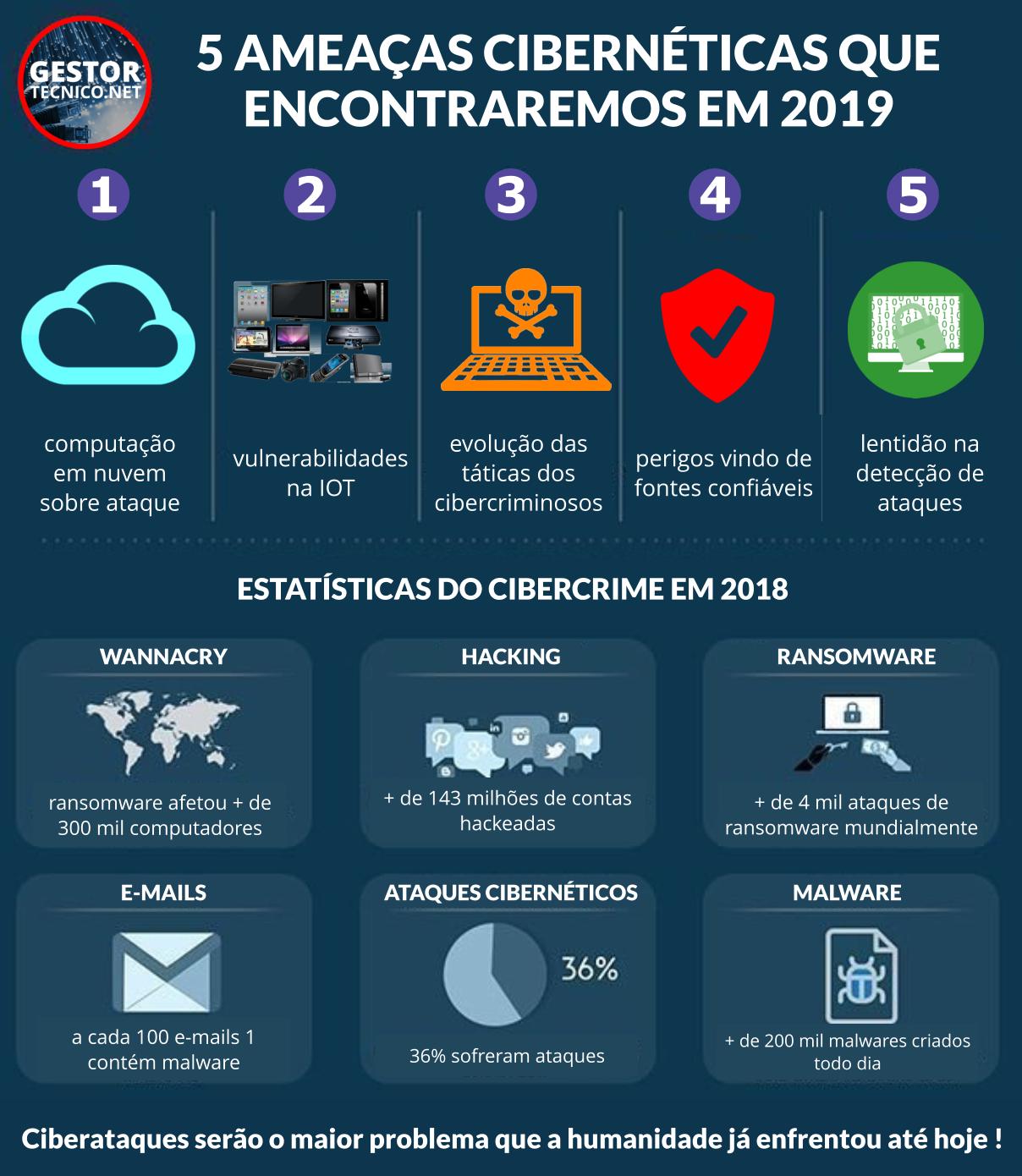 5-amecas-ciberneticas-2019
